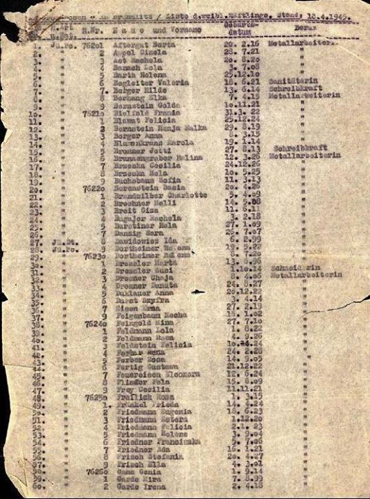 Schindlers list was the brainchild of Oskar Schindler a German industrialist during World War II who spared over one thousand Jews from Nazi imprisonment. The list itself was compiled by Schindlers accountant Itzhak Stern and it contains the names of 801 Jewish males who Schindler hired to work in his factories.