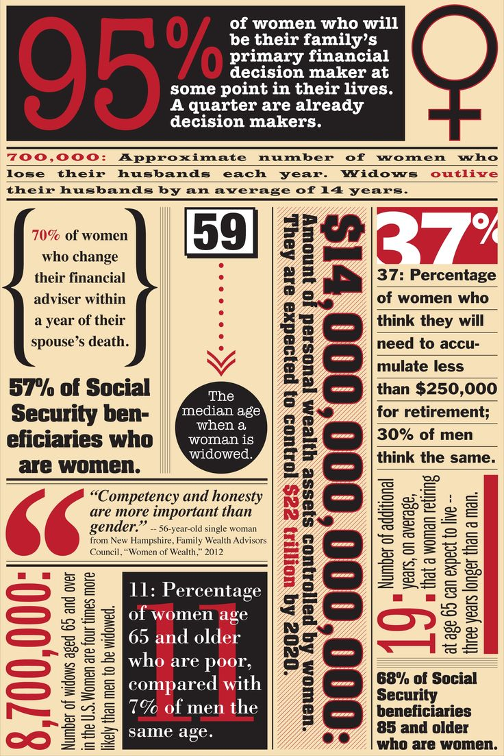 36 best data vizualization for nonprofits infographics images on woman as financial decision makers nvjuhfo Image collections