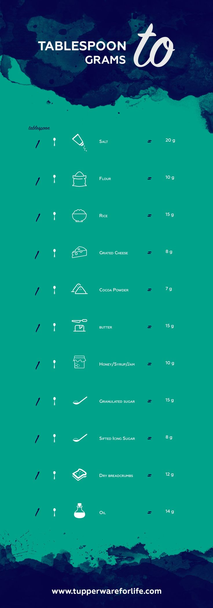 9 best Infographics images on Pinterest   Kitchens, Baking and ...