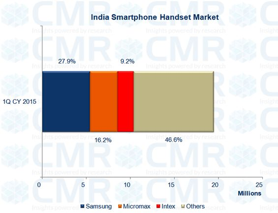 India mobile handsets market shrinks 15% in 1Q CY 2015, Smartphones manage to exhibit some resilience