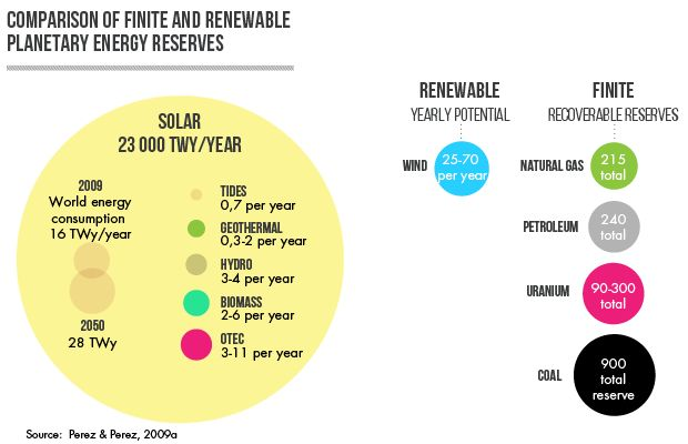 Infographic: Finine and Renewable reserves. Why to invest in solar?