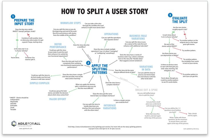 106 best User Story Mapping images on Pinterest User story, User