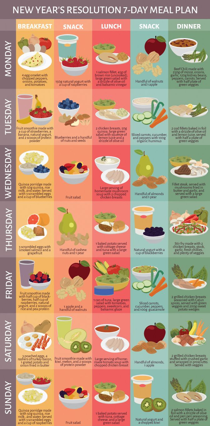 Subsequent Diet Plan For Picky Eaters #lifestyle #DietPlan1200Calorie