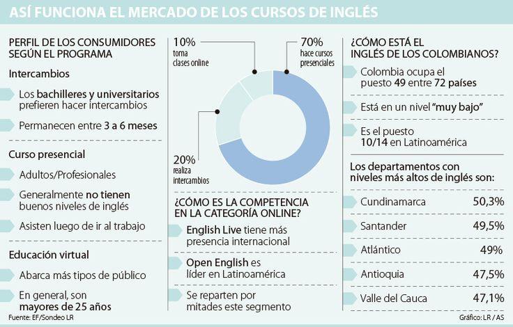 Solo uno de cada 10 colombianos opta por realizar cursos de inglés en línea