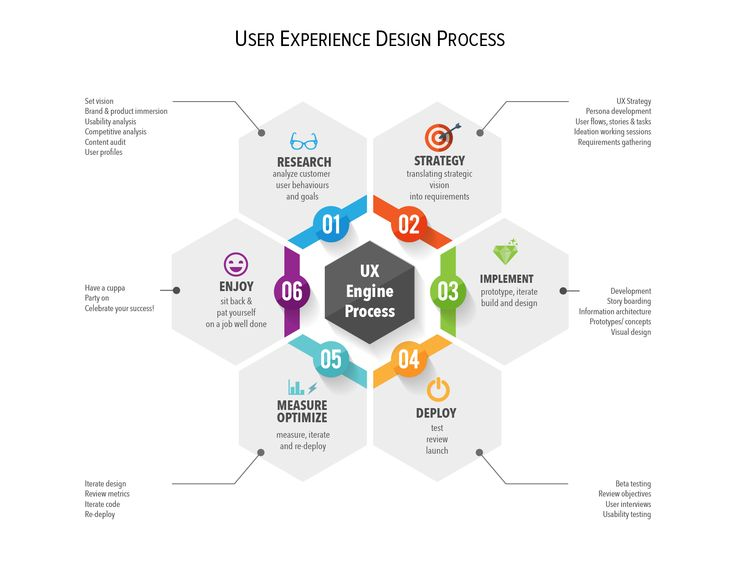 Best Ux Design Process Images On   Design Process