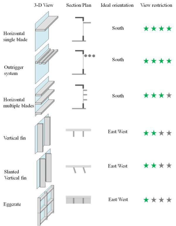 Horizontal Louvers Shading Google Search College Student Center Pinterest Image Search