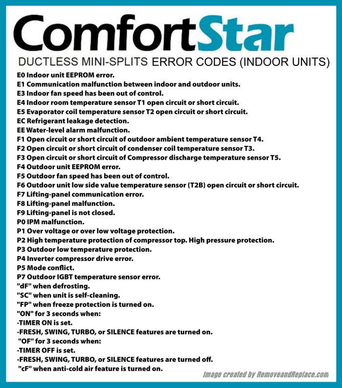 ComfortStar Split System AC Error Codes And Troubleshooting | DIY