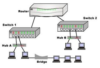 Hub Bridge switch router