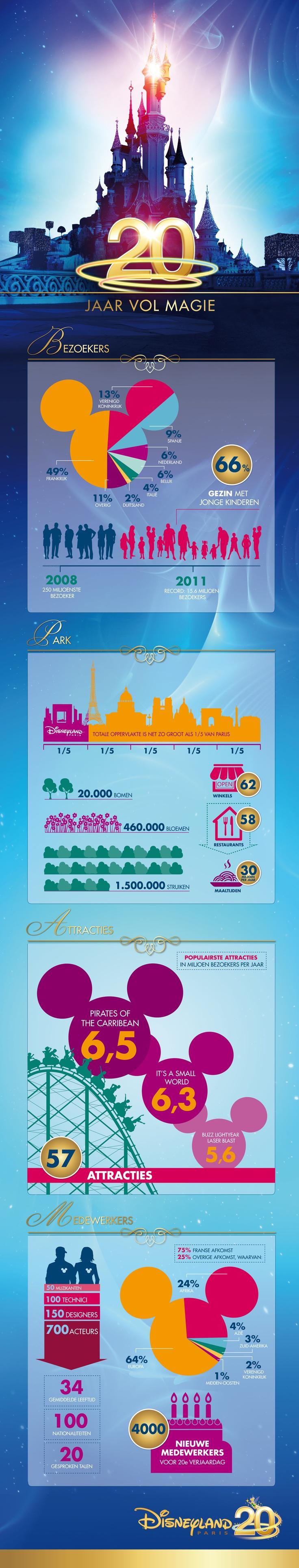 Disneyland Paris viert 20e verjaardag. #infographic #Disneyland20