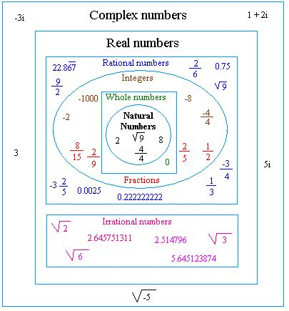 Classification-of-numbers-image(www.basic-mathematics.com)