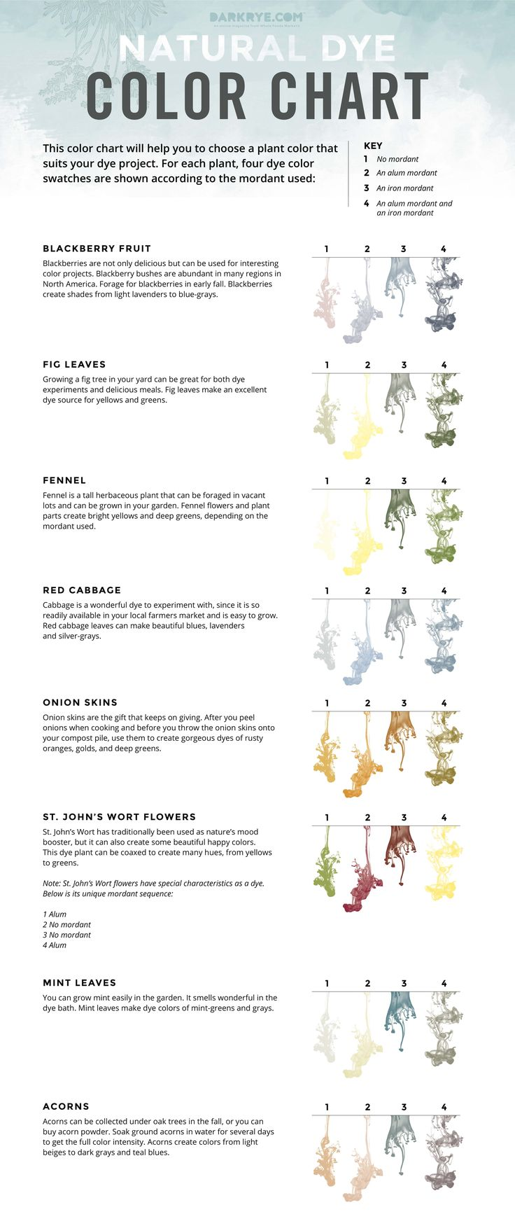 I think this is fascinating - it is very helpful to know about the mordant. And, maybe we should try the fig leaves! - - - Natural Dye Color Chart.