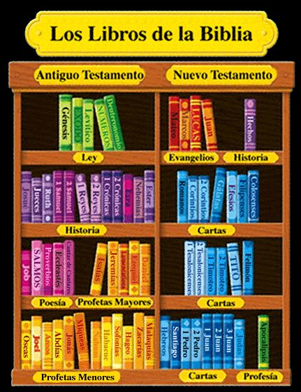 Biblia El Se Que De De La Parte Encuentra En Dios Nombre