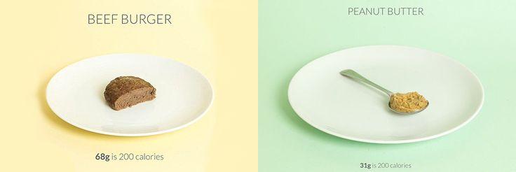 Altijd al willen weten hoe 200 calorieën eruitzien? Calorific laat het je precies zien!