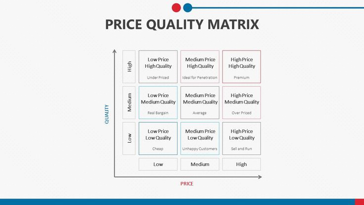 Price Quality Matrix for PowerPoint. Related PowerPoint Templates Light Bulb Concept for PowerPoint Herzberg's Motivation-hygiene Theory Balanced Scorecard PowerPoint Diagram 8-Stage Process Diagram for PowerPoint Flow Charts for PowerPoint Space...