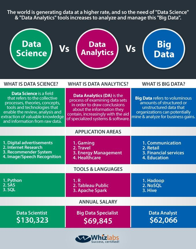 Data Science Vs Big Data Vs Data Analytics Infographics Data