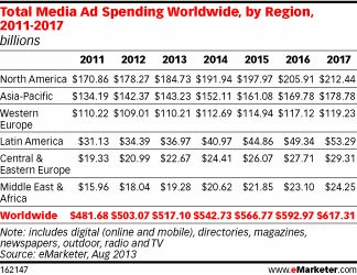 digital ad spending chart