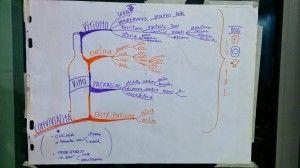 Wine #storytelling: mindmap by Roberta Buzzacchino.