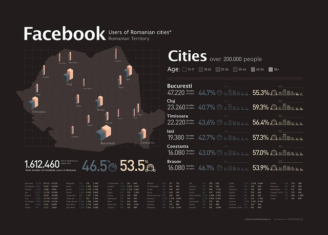 Facebook Users of Romanian Cities by carnationgroup, via Flickr