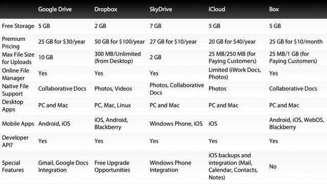 Comparaison Dropbox vs Google Drive