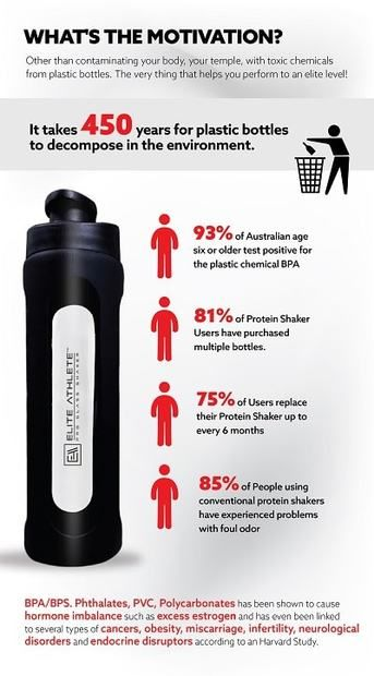 Why its recommended to use a Glass water bottle and shaker