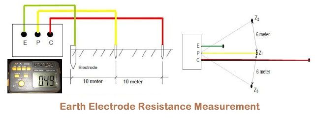 Pin On Earth Electrode Resistance Measurement