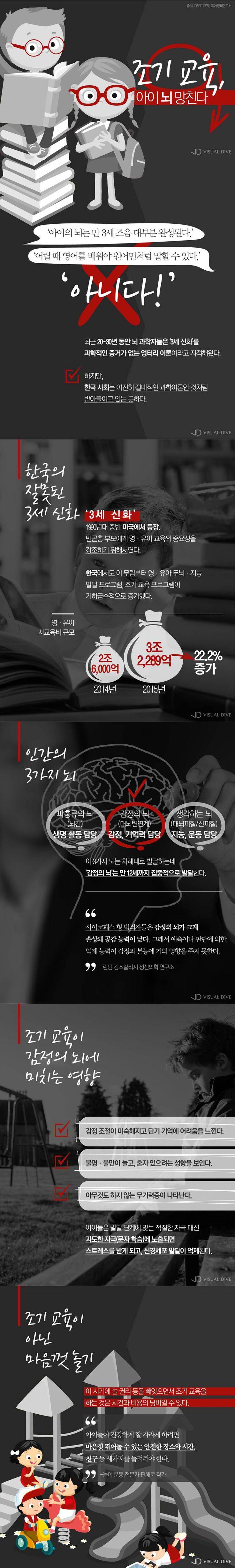 영유아 조기교육, '감정의 뇌' 망친다? [카드뉴스] #education / #cardnews ⓒ 비주얼다이브 무단 복사·전재·재배포 금지