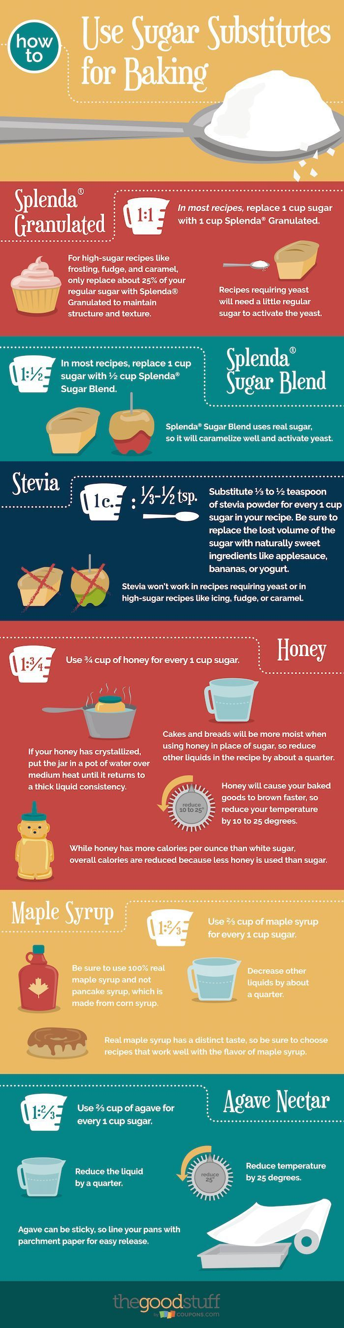 Ever wondered how to use sugar substitutes for baking? Check out our guide for swapping in Splenda, honey, maple syrup, and agave nectar for healthy treats!