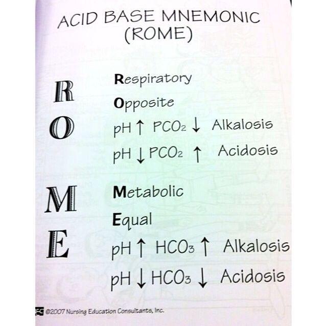Acid base - Nursing school flash card