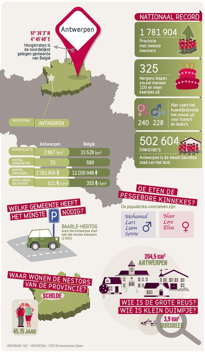 De provincie met de meeste inwoners, het grootste aantal 100-jarigen en de noordelijkst gelegen gemeente van het land: als het over Antwerpen gaat, wordt het blik superlatieven steevast opengetrokken. Bekijk de infographic voor meer facts & figures over de nieuwste provincie in onze reeks.