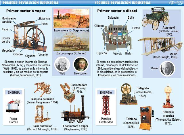 Profesor de Historia, Geografía y Arte: Revolución industrial