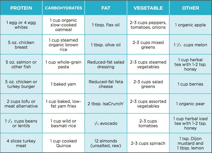 600 Calorie Diet Sample for a Week
