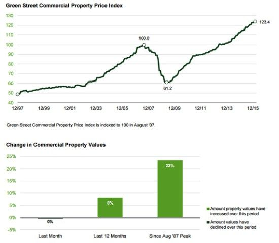 Green Street Advisors #commercial #real #estate #database http://commercial.remmont.com/green-street-advisors-commercial-real-estate-database/  #us commercial property # The Real Deal New York Green Street Advisors' Commercial Property Price Index Citing a continuing slowdown in both transaction volume and value appreciation, Green Street Advisors' national index of U.S. commercial property values fell slightly in March to the tune of less than one-half percent, the real estate research and…