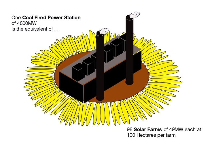 Week 5 Assignment 5 The shadow graphic is a stylized 6-pack power station. On the later model stations there are no cooling towers they use a closed loop cooling system. To represent clean natural solar energy I used a sketch of a sunflower (my apologies to Vincent!) It was a mission sketching each petal by hand...so don't even ask me if there are 98...I don't care :)