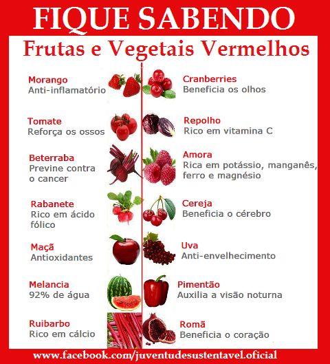 O quê frutas vermelhas (e vegetais) fazem por você.