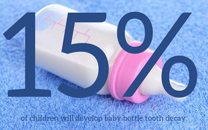 Did you know that 15% of children will show signs of baby bottle tooth decay at some point?  If you do put your child to bed with a bottle make sure to only ever put water!