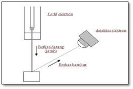 Difraksi elektron dan percobaan Davisson-Germer