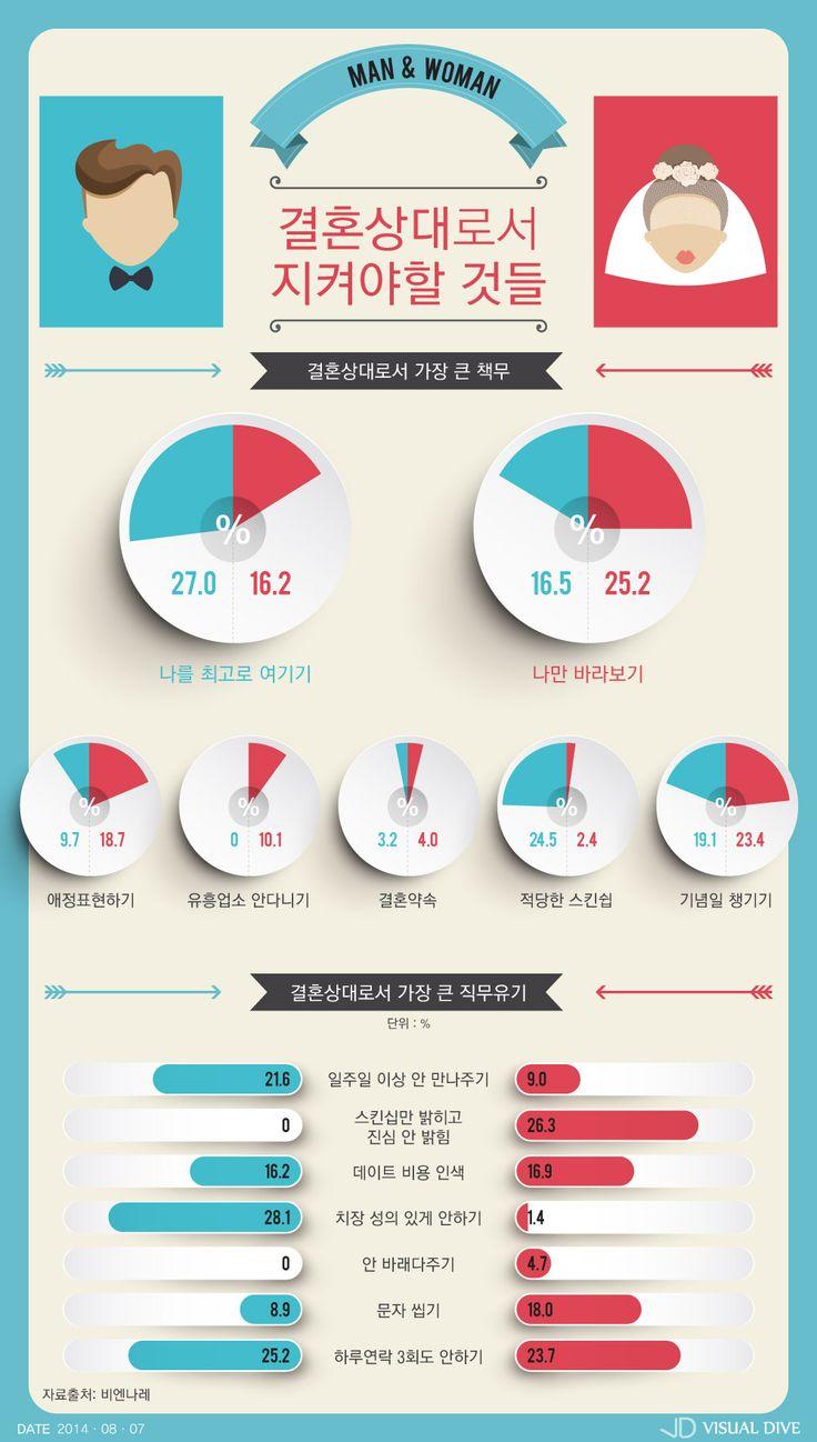 '넌 나만 바라봐'…결혼상대로서 지켜야 할 것들 [인포그래픽] #Wedding / #Infographic ⓒ 비주얼다이브 무단 복사·전재·재배포 금지