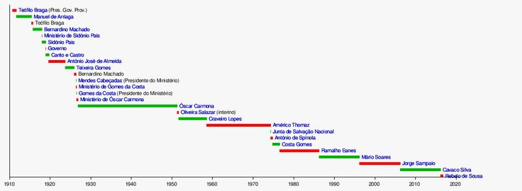 Lista de presidentes da República Portuguesa – Wikipédia, a enciclopédia livre