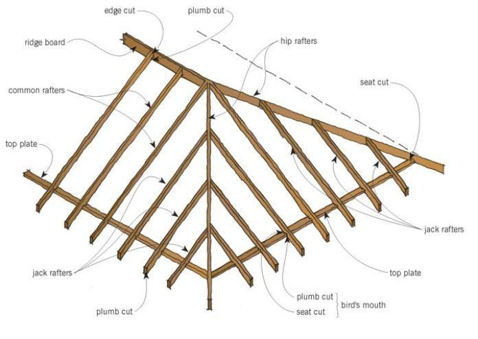 Image Result For Hip Roof Overhang Transition Ideas Hip Roof Hip Roof Design Roof Framing