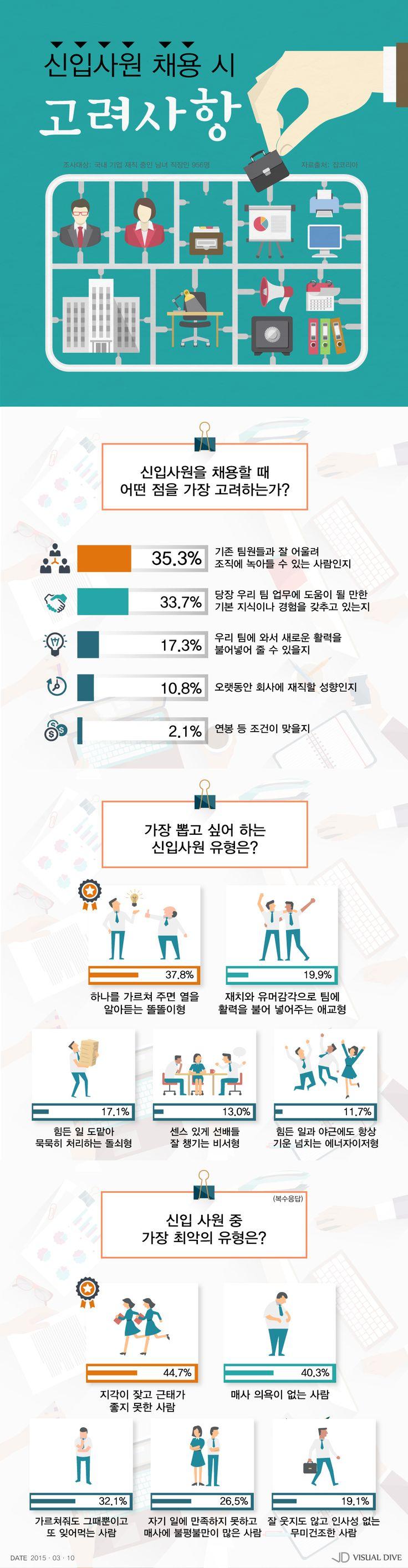 신입사원 채용 고려사항 1순위는 '팀원들과의 호흡' [인포그래픽] #newemployee / #Infographic ⓒ 비주얼다이브 무단 복사·전재·재배포 금지