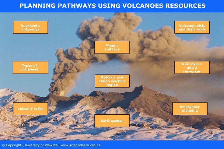 Planning pathyways using volcanic resources - TEACHER RESOURCE. This interactive groups Hub volcanoes resources into key science concepts and topics.