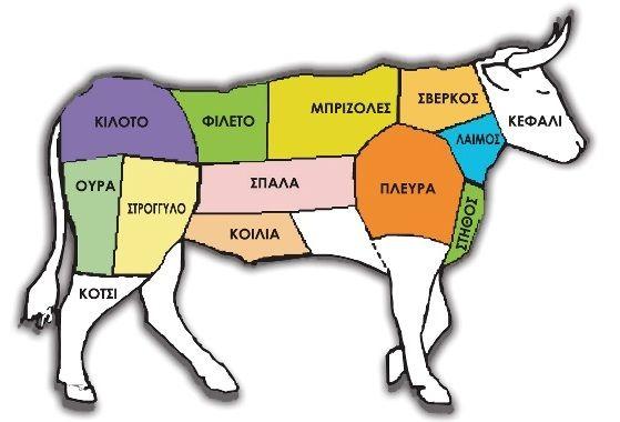 Συμβουλές για να μαγειρέψετε σωστά όλα τα κρέατα