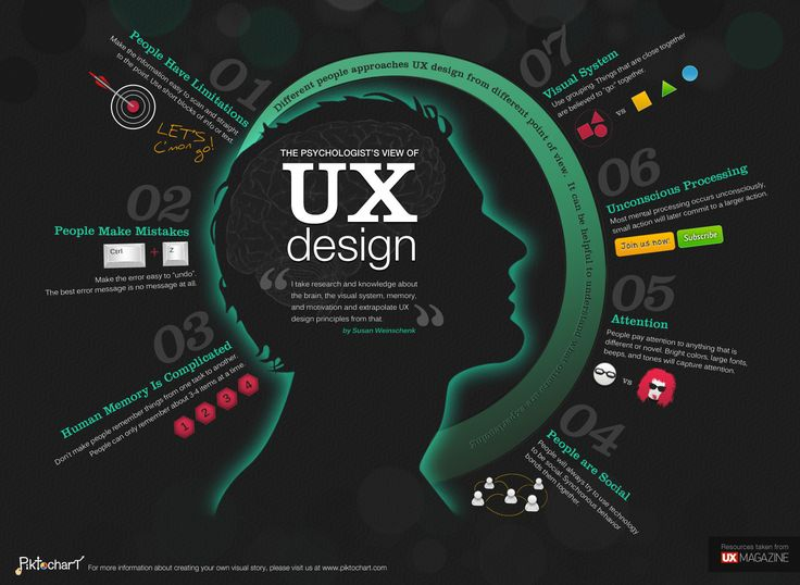 As the old saying goes, pictures tell 1000 words. We've gathered 10 of the best UX infographics from around the web for your education and enjoyment.