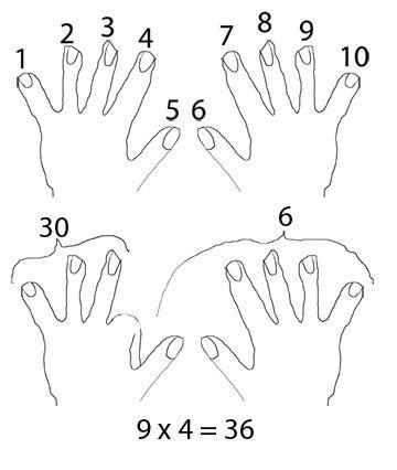 9s multiplication trick