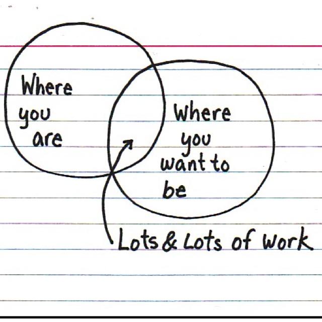33 best Work; goal plans images on Pinterest Productivity, Goal - work plan