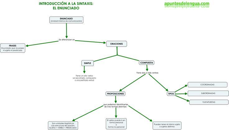 ... Diferencia entre FRASES y ORACIONES SIMPLES y COMPUESTAS (proposiciones y tipos).