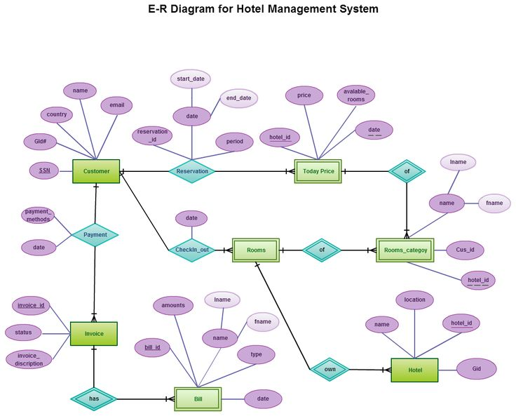 Entity Relationship in a Hotel Management System Entity