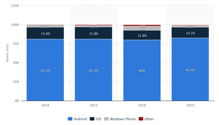 Global Mobile OS Market Share by Statista