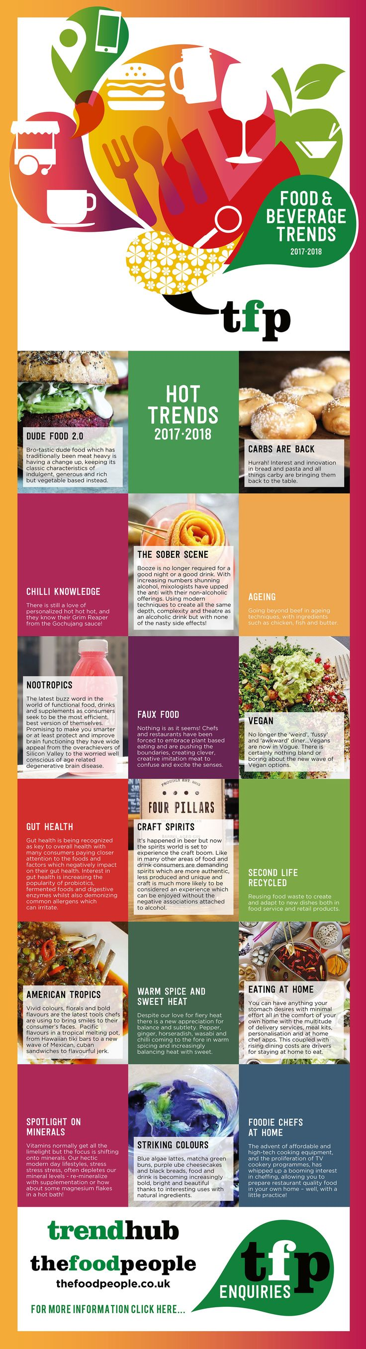 Infographic of The Hot Food and Beverage Trends 2017