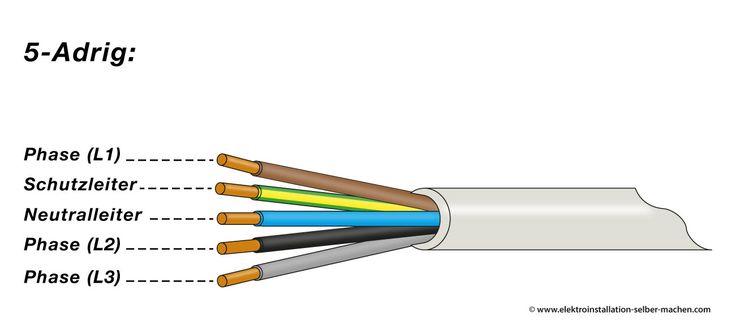 Elektroinstallation Kabel